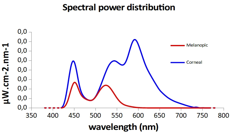 spectre_ecran_ordi_intermediaire/spectre_action_melatonine