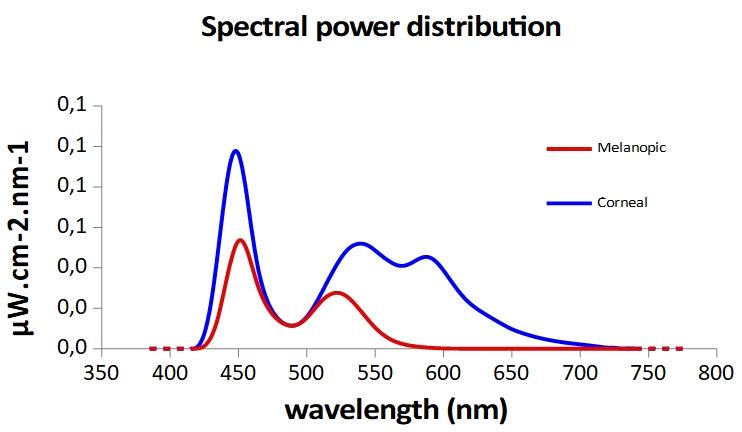 spectre_ecran_ordi_jour/spectre_action_melatonine