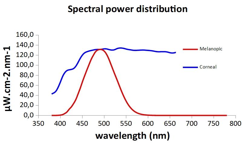 spectre_jour/spectre_action_melatonine